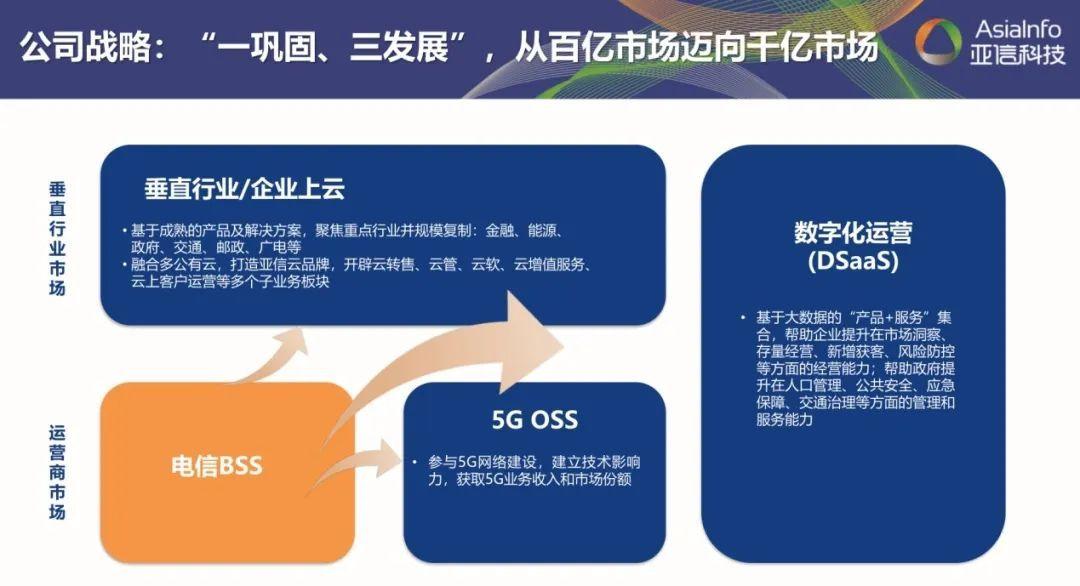 """全面激发""""三大动力"""",五年再造一个亚信科技1.jpg"""
