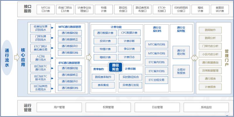 亚信科技携手中国联通助力广东高速取消省界收费站.png